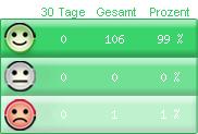 Kundenbewertung Zusammenfassung